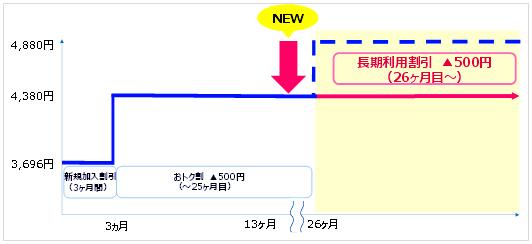 25ヶ月以降も500円割引
